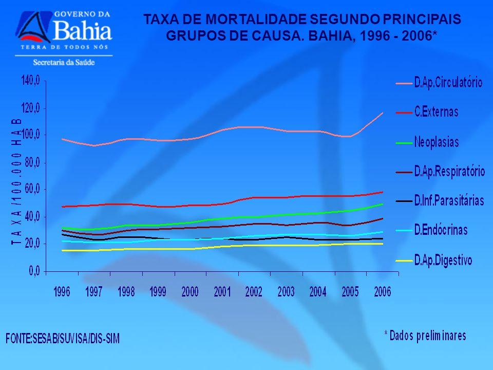 TAXA DE MORTALIDADE SEGUNDO PRINCIPAIS GRUPOS DE CAUSA. BAHIA, 1996 - 2006*
