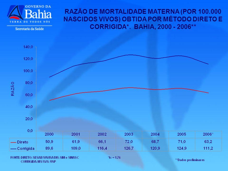 RAZÃO DE MORTALIDADE MATERNA (POR 100.000 NASCIDOS VIVOS) OBTIDA POR MÉTODO DIRETO E CORRIGIDA*. BAHIA, 2000 - 2006**