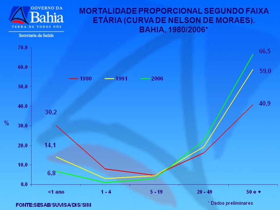 MORTALIDADE PROPORCIONAL SEGUNDO FAIXA ETÁRIA (CURVA DE NELSON DE MORAES). BAHIA, 1980/2006*