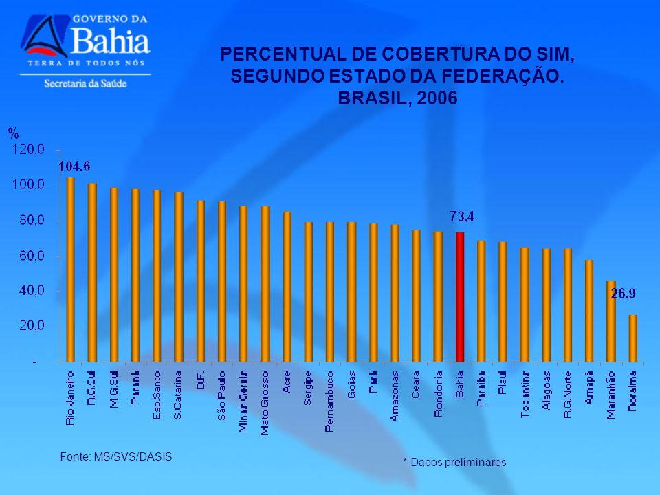 Fonte: MS/SVS/DASIS * Dados preliminares PERCENTUAL DE COBERTURA DO SIM, SEGUNDO ESTADO DA FEDERAÇÃO. BRASIL, 2006