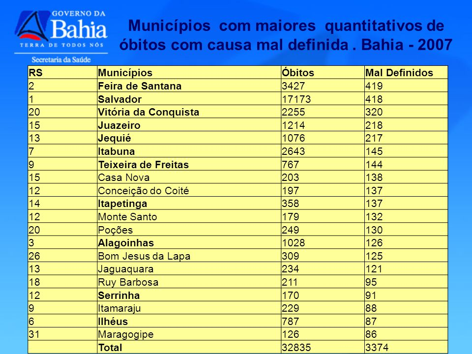 RSMunicípiosÓbitosMal Definidos 2Feira de Santana3427419 1Salvador17173418 20Vitória da Conquista2255320 15Juazeiro1214218 13Jequié1076217 7Itabuna264