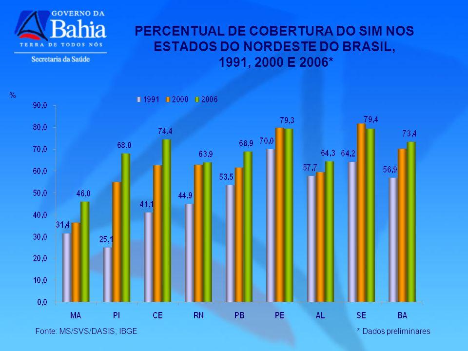 PERCENTUAL DE COBERTURA DO SIM NOS ESTADOS DO NORDESTE DO BRASIL, 1991, 2000 E 2006* Fonte: MS/SVS/DASIS; IBGE * Dados preliminares %
