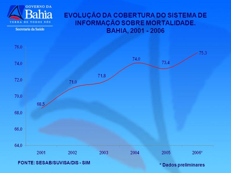 FONTE: SESAB/SUVISA/DIS - SIM * Dados preliminares EVOLUÇÃO DA COBERTURA DO SISTEMA DE INFORMAÇÃO SOBRE MORTALIDADE. BAHIA, 2001 - 2006