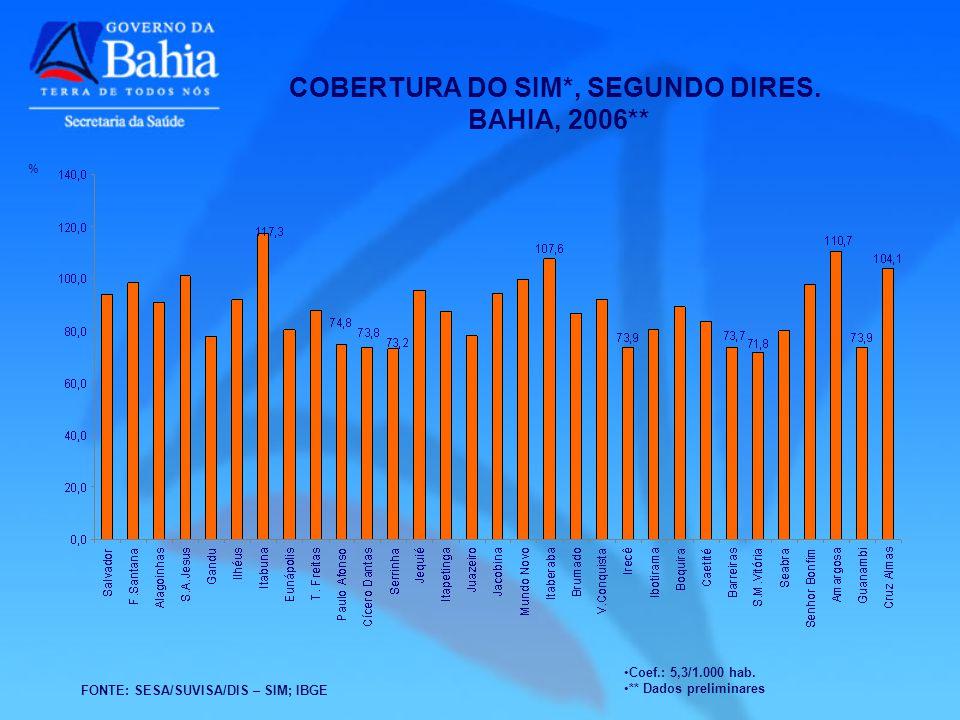 COBERTURA DO SIM*, SEGUNDO DIRES. BAHIA, 2006** FONTE: SESA/SUVISA/DIS – SIM; IBGE Coef.: 5,3/1.000 hab. ** Dados preliminares %