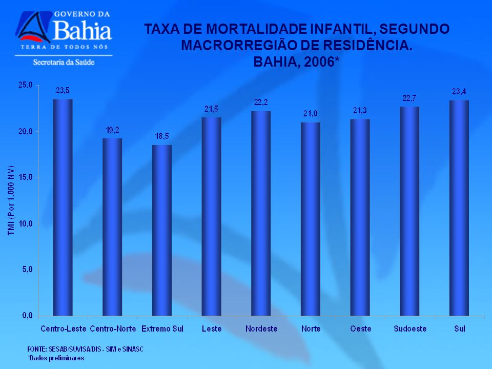 TAXA DE MORTALIDADE INFANTIL, SEGUNDO MACRORREGIÃO DE RESIDÊNCIA. BAHIA, 2006*