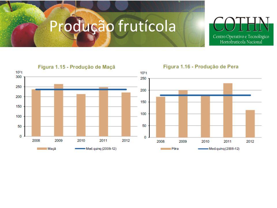 Produção frutícola