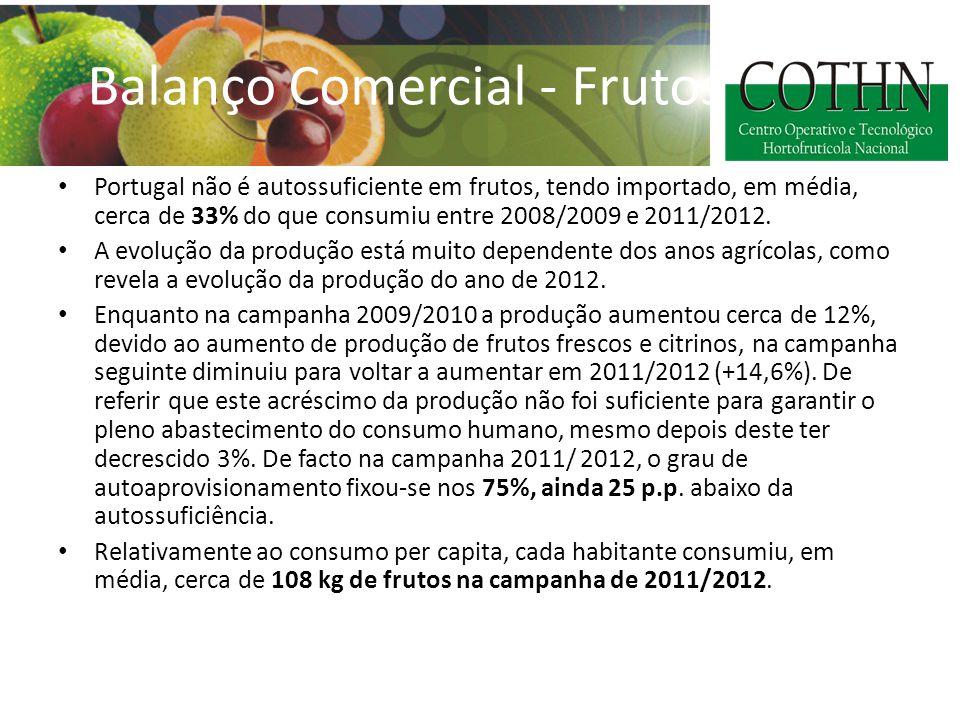 Balanço Comercial - Frutos Portugal não é autossuficiente em frutos, tendo importado, em média, cerca de 33% do que consumiu entre 2008/2009 e 2011/2012.