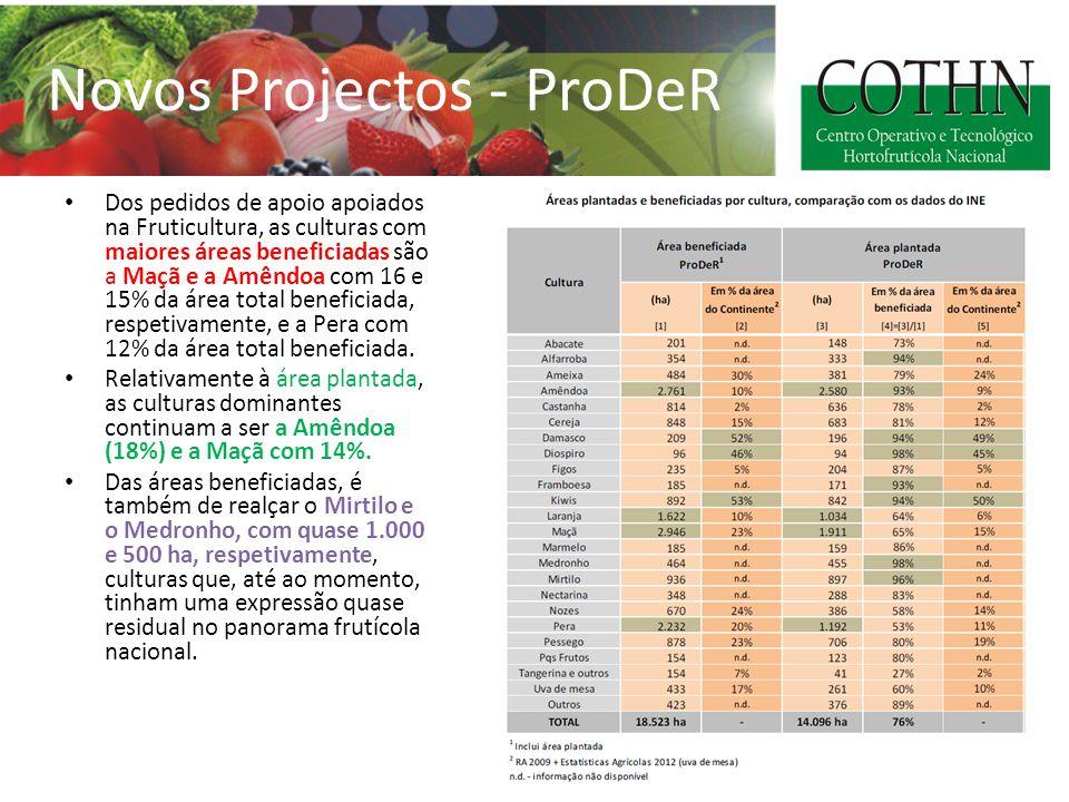 Dos pedidos de apoio apoiados na Fruticultura, as culturas com maiores áreas beneficiadas são a Maçã e a Amêndoa com 16 e 15% da área total beneficiada, respetivamente, e a Pera com 12% da área total beneficiada.