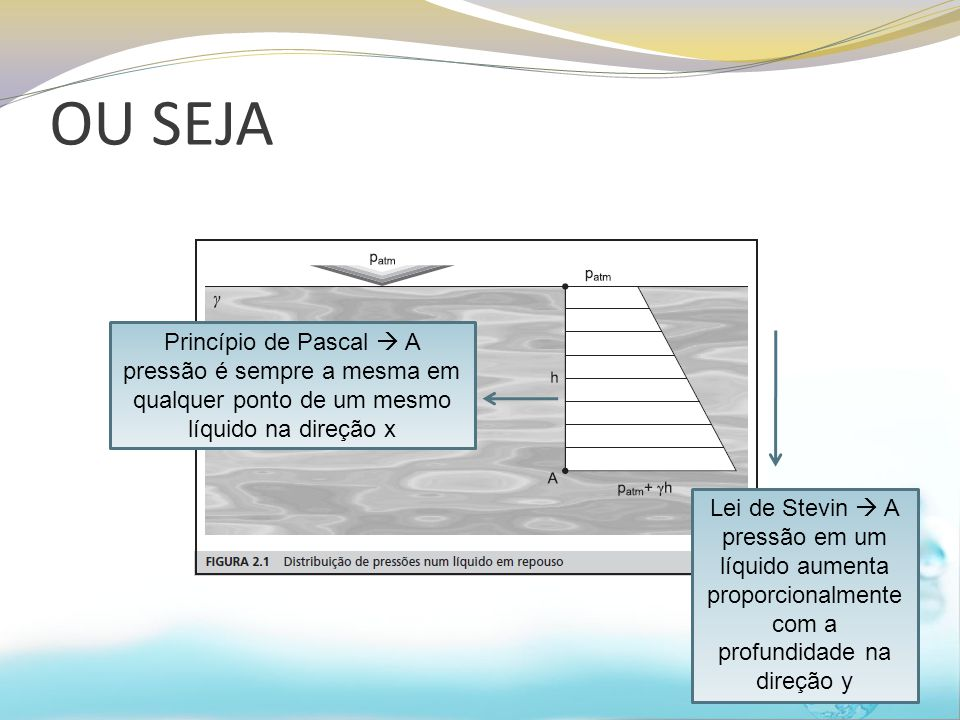OU SEJA 14 Princípio de Pascal  A pressão é sempre a mesma em qualquer ponto de um mesmo líquido na direção x Lei de Stevin  A pressão em um líquido