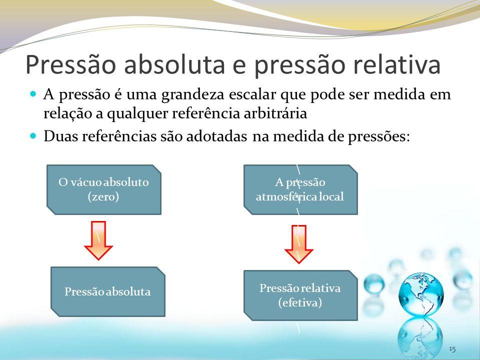 Pressão absoluta e pressão relativa A pressão é uma grandeza escalar que pode ser medida em relação a qualquer referência arbitrária Duas referências