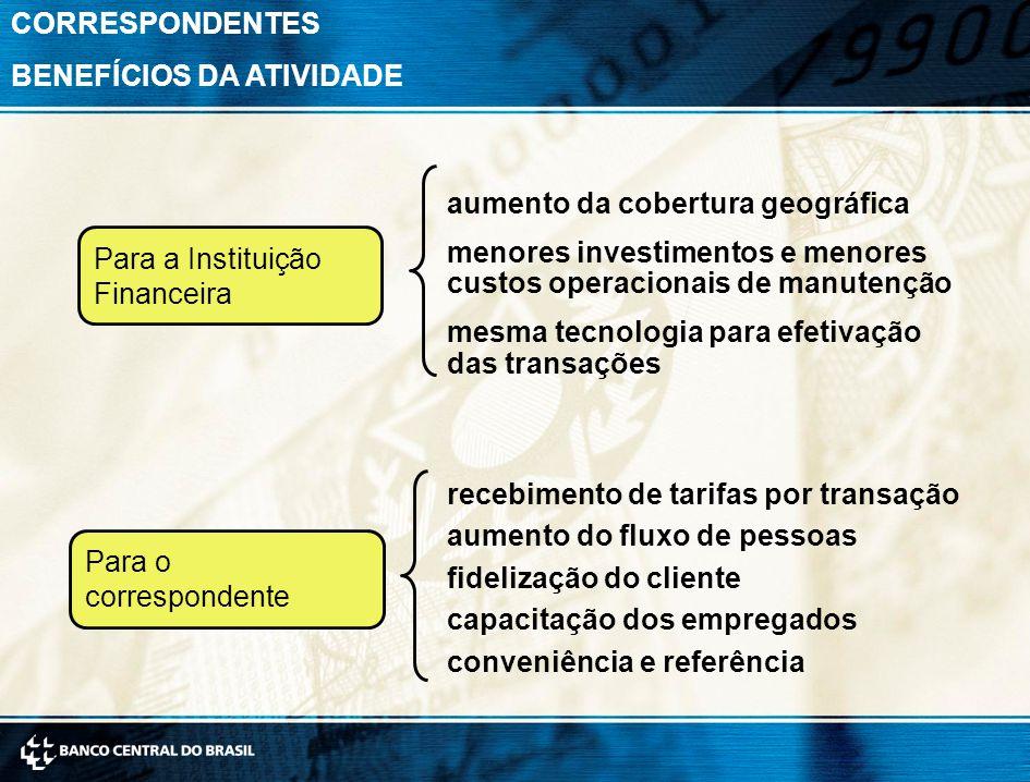 CORRESPONDENTES BENEFÍCIOS DA ATIVIDADE Para a Instituição Financeira recebimento de tarifas por transação aumento do fluxo de pessoas fidelização do