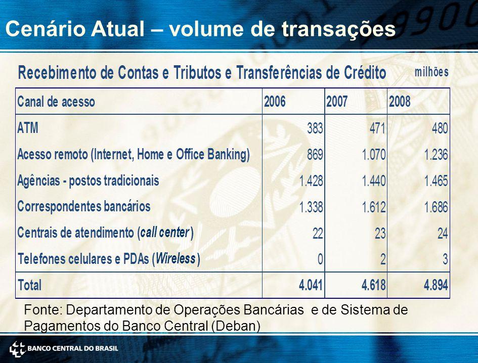 Cenário Atual – volume de transações Fonte: Departamento de Operações Bancárias e de Sistema de Pagamentos do Banco Central (Deban)