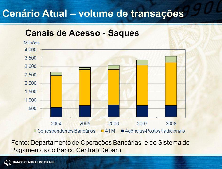 Cenário Atual – volume de transações Canais de Acesso - Saques Fonte: Departamento de Operações Bancárias e de Sistema de Pagamentos do Banco Central (Deban)