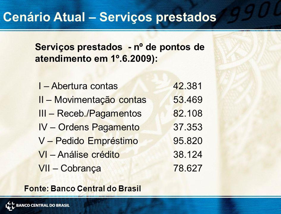 Cenário Atual – Serviços prestados Serviços prestados - nº de pontos de atendimento em 1º.6.2009): I – Abertura contas 42.381 II – Movimentação contas 53.469 III – Receb./Pagamentos 82.108 IV – Ordens Pagamento 37.353 V – Pedido Empréstimo 95.820 VI – Análise crédito 38.124 VII – Cobrança 78.627 Fonte: Banco Central do Brasil
