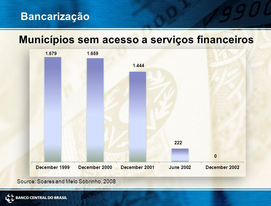Bancarização Municípios sem acesso a serviços financeiros Source: Soares and Melo Sobrinho, 2008
