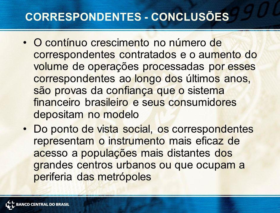 CORRESPONDENTES - CONCLUSÕES O contínuo crescimento no número de correspondentes contratados e o aumento do volume de operações processadas por esses