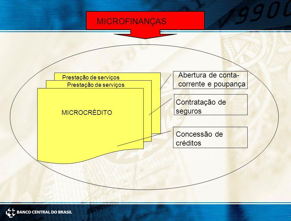 Abertura de conta- corrente e poupança Contratação de seguros Concessão de créditos Prestação de serviços MICROCRÉDITO MICROFINANÇAS