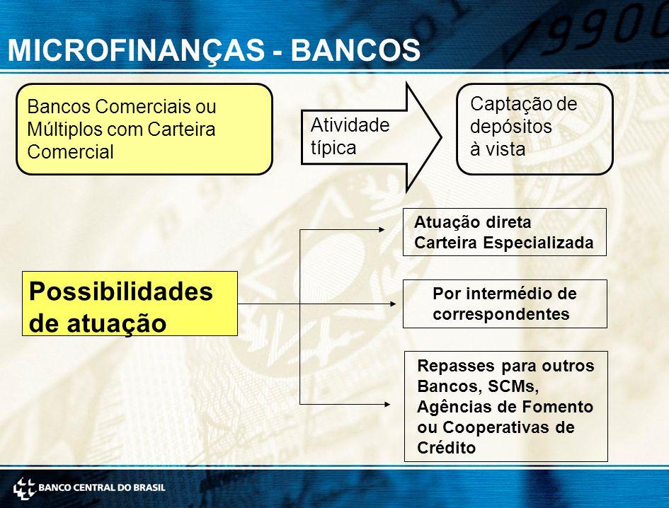 MICROFINANÇAS - BANCOS Bancos Comerciais ou Múltiplos com Carteira Comercial Atividade típica Captação de depósitos à vista Possibilidades de atuação