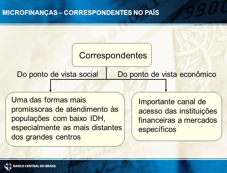 MICROFINANÇAS – CORRESPONDENTES NO PAÍS Correspondentes Do ponto de vista social Uma das formas mais promissoras de atendimento às populações com baix
