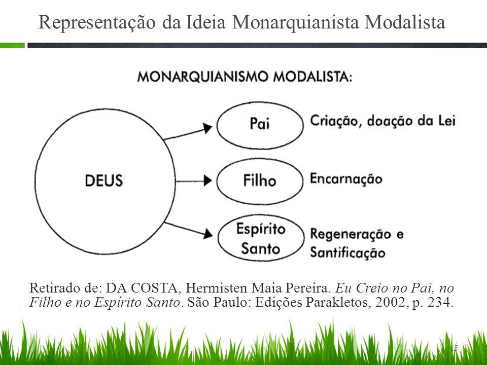 15 Representação da Ideia Monarquianista Modalista Retirado de: DA COSTA, Hermisten Maia Pereira.