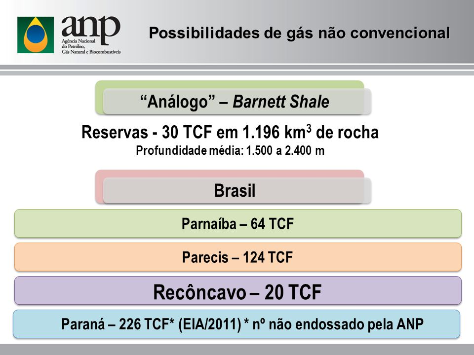 Reservas - 30 TCF em 1.196 km 3 de rocha Profundidade média: 1.500 a 2.400 m Recôncavo – 20 TCF Parecis – 124 TCF Parnaíba – 64 TCF Análogo – Barnett Shale Brasil Paraná – 226 TCF* (EIA/2011) * nº não endossado pela ANP Possibilidades de gás não convencional