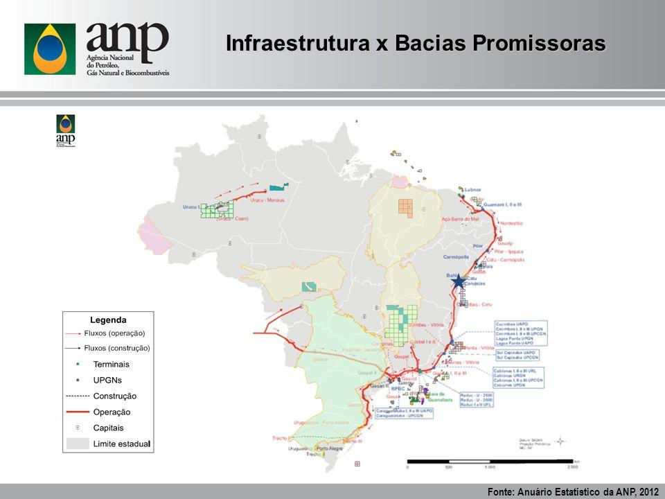 Infraestrutura x Bacias Promissoras Fonte: Anuário Estatístico da ANP, 2012