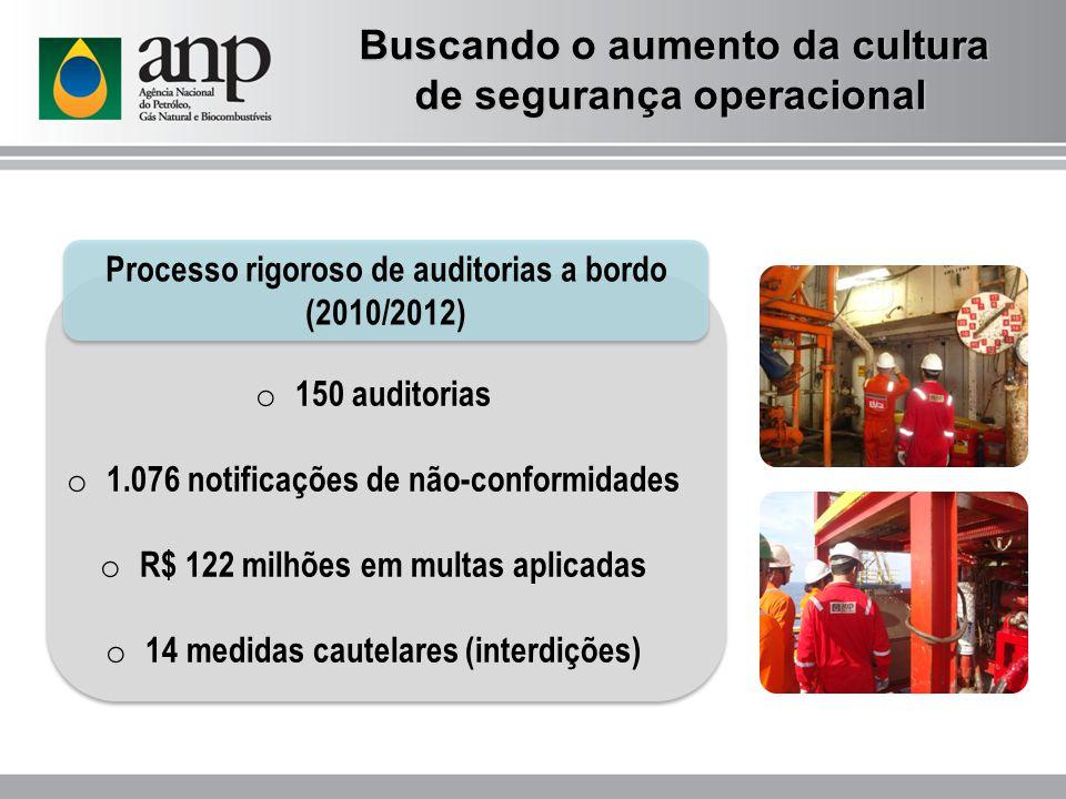 Processo rigoroso de auditorias a bordo (2010/2012) o 150 auditorias o 1.076 notificações de não-conformidades o R$ 122 milhões em multas aplicadas o 14 medidas cautelares (interdições) Buscando o aumento da cultura de segurança operacional