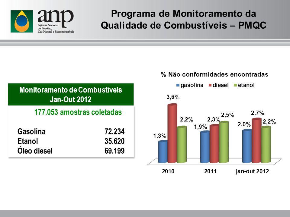 Monitoramento de Combustíveis Jan-Out 2012 Programa de Monitoramento da Qualidade de Combustíveis – PMQC