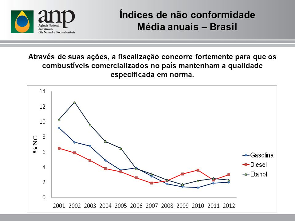 Índices de não conformidade Média anuais – Brasil Através de suas ações, a fiscalização concorre fortemente para que os combustíveis comercializados no país mantenham a qualidade especificada em norma.