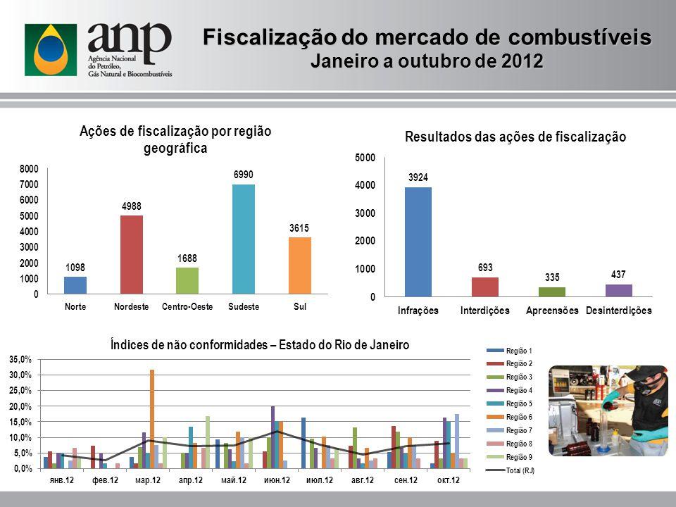 Fiscalização do mercado de combustíveis Janeiro a outubro de 2012