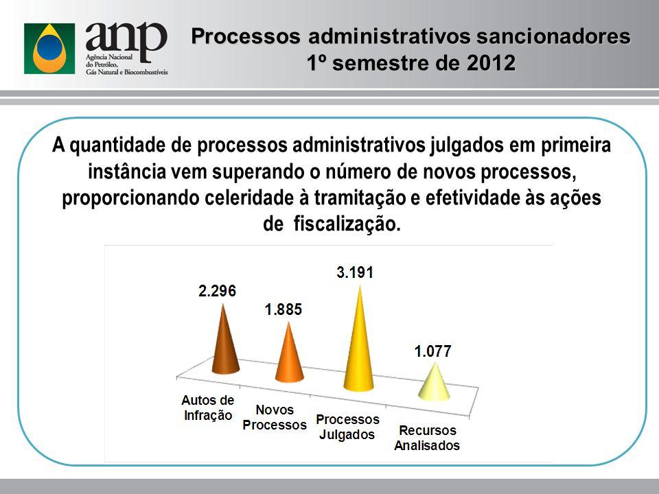 A quantidade de processos administrativos julgados em primeira instância vem superando o número de novos processos, proporcionando celeridade à tramitação e efetividade às ações de fiscalização.