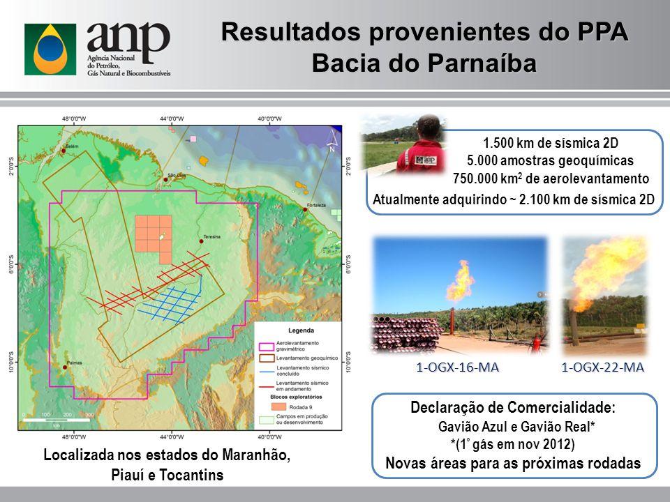 Atualmente adquirindo ~ 2.100 km de sísmica 2D Resultados provenientes do PPA Bacia do Parnaíba 1.500 km de sísmica 2D 5.000 amostras geoquímicas 750.000 km 2 de aerolevantamento Declaração de Comercialidade: Gavião Azul e Gavião Real* *(1 º gás em nov 2012) Novas áreas para as próximas rodadas 1-OGX-22-MA 1-OGX-16-MA Localizada nos estados do Maranhão, Piauí e Tocantins