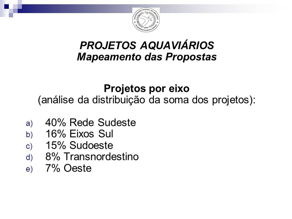 PROJETOS AQUAVIÁRIOS Mapeamento das Propostas Projetos por eixo (análise da distribuição da soma dos projetos): a) 40% Rede Sudeste b) 16% Eixos Sul c) 15% Sudoeste d) 8% Transnordestino e) 7% Oeste