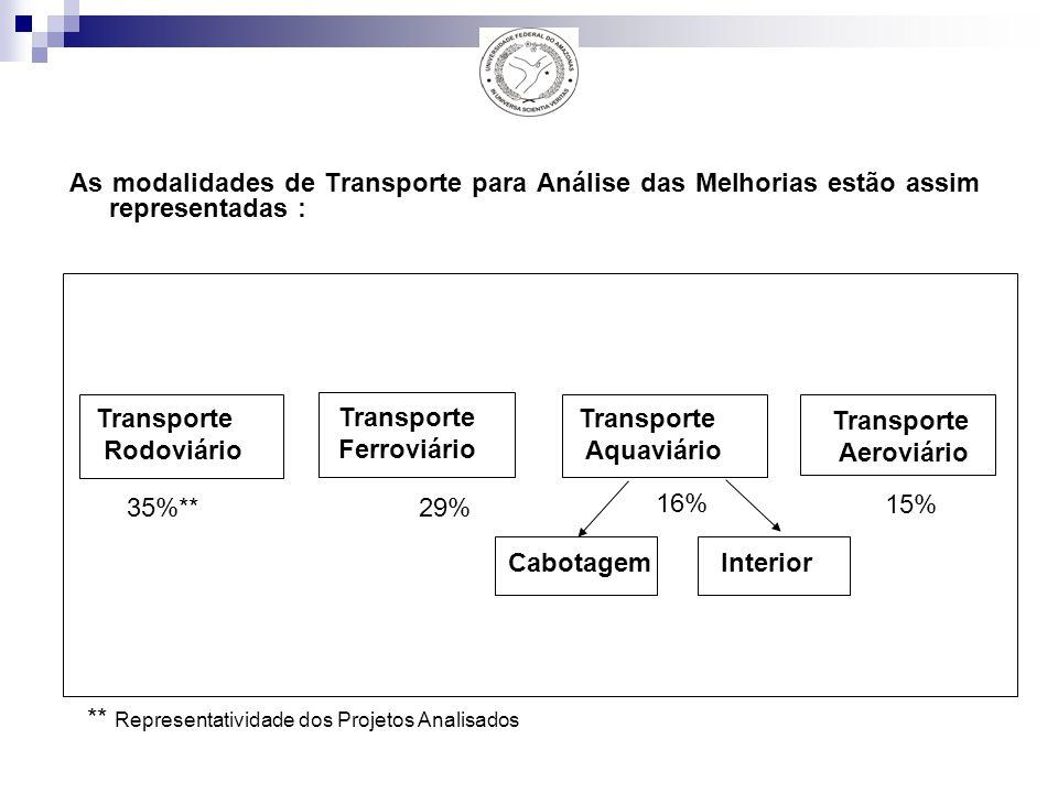 As modalidades de Transporte para Análise das Melhorias estão assim representadas : Transporte Rodoviário Transporte Ferroviário Transporte Aquaviário Cabotagem Interior 35%** 16% 29% ** Representatividade dos Projetos Analisados Transporte Aeroviário 15%