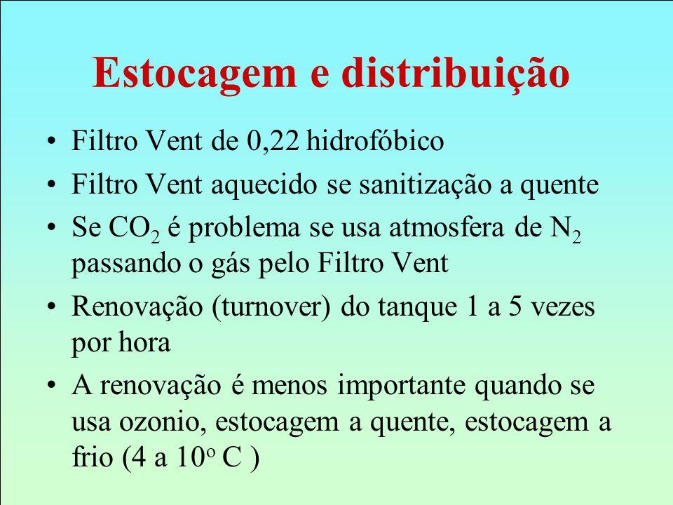Filtro Vent de 0,22 hidrofóbico Filtro Vent aquecido se sanitização a quente Se CO 2 é problema se usa atmosfera de N 2 passando o gás pelo Filtro Ven