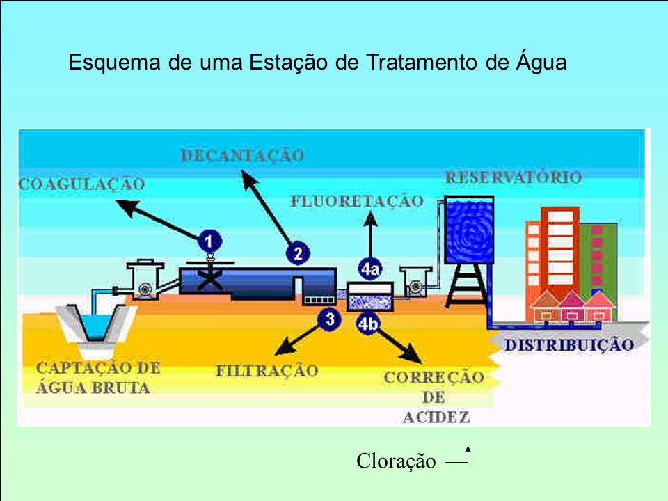 Esquema de uma Estação de Tratamento de Água Cloração