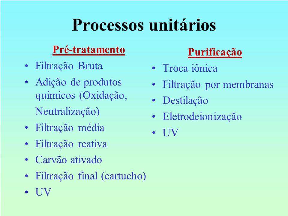 Processos unitários Pré-tratamento Filtração Bruta Adição de produtos químicos (Oxidação, Neutralização) Filtração média Filtração reativa Carvão ativ