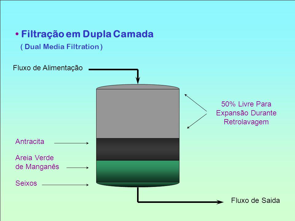 Filtração em Dupla Camada ( Dual Media Filtration ) Fluxo de Alimentação Antracita Areia Verde de Manganês Seixos 50% Livre Para Expansão Durante Retr