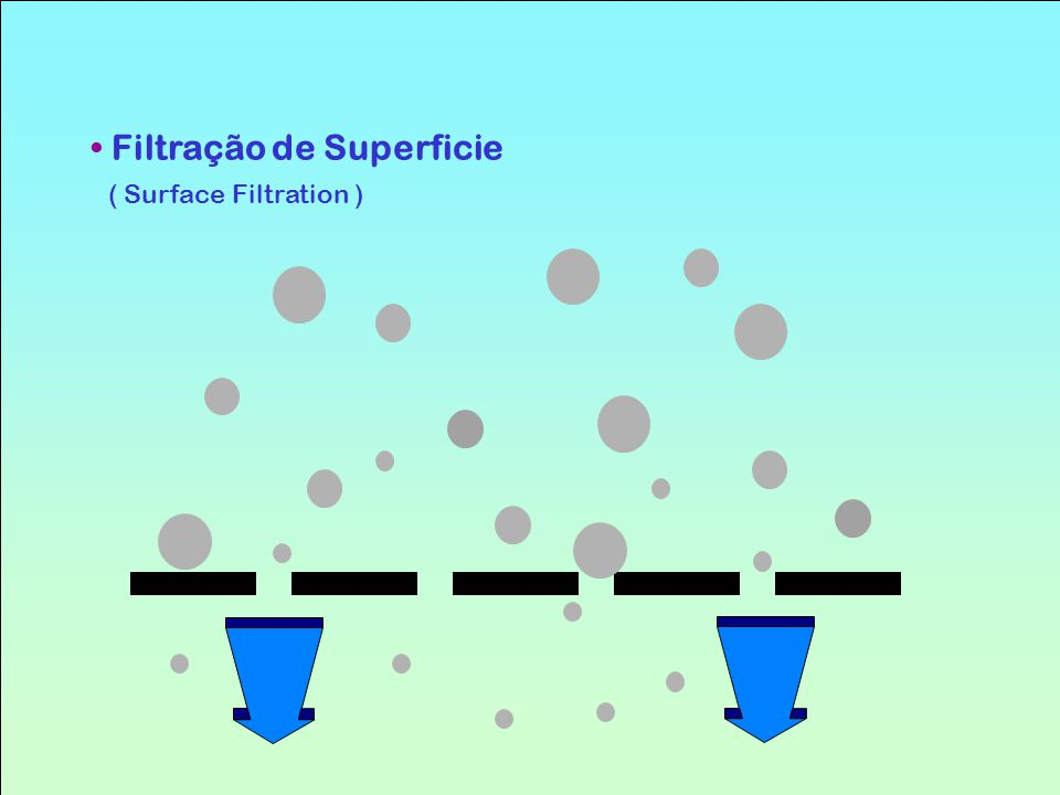 Filtração de Superficie ( Surface Filtration )