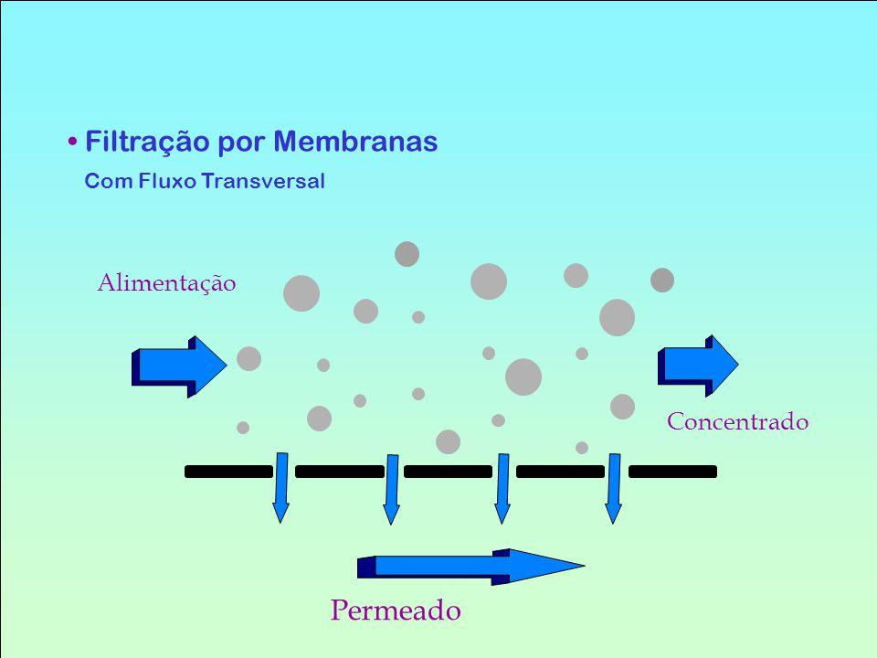 Filtração por Membranas Com Fluxo Transversal Alimentação Concentrado Permeado