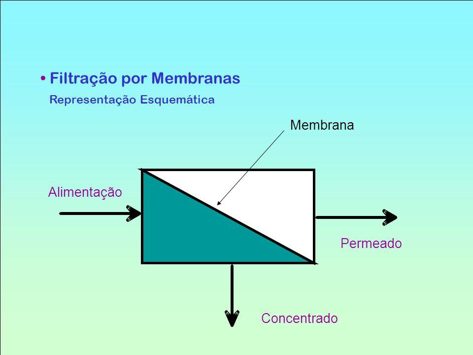 Filtração por Membranas Representação Esquemática Alimentação Concentrado Permeado Membrana