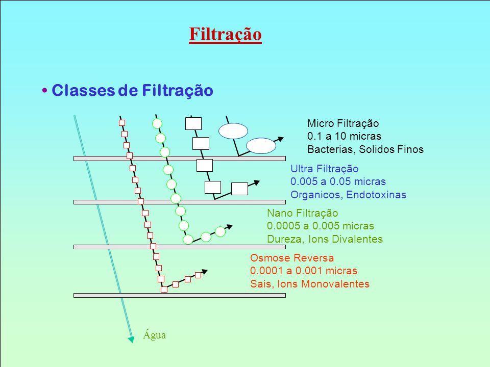 Micro Filtração 0.1 a 10 micras Bacterias, Solidos Finos Ultra Filtração 0.005 a 0.05 micras Organicos, Endotoxinas Nano Filtração 0.0005 a 0.005 micr