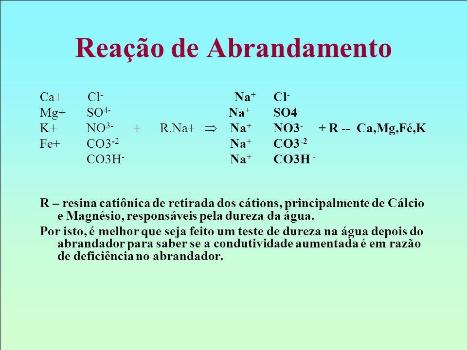 Reação de Abrandamento Ca+ Cl - Na + Cl - Mg+SO 4- Na + SO4 - K+NO 3- + R.Na+  Na + NO3 - + R -- Ca,Mg,Fé,K Fe+CO3 -2 Na + CO3 -2 CO3H - Na + CO3H -