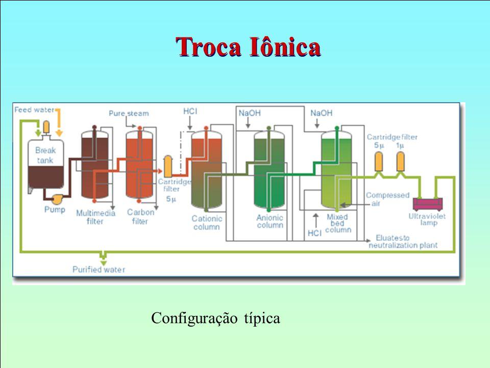 Configuração típica Troca Iônica