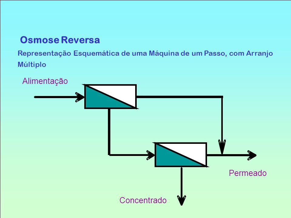 Osmose Reversa Representação Esquemática de uma Máquina de um Passo, com Arranjo Múltiplo Alimentação Concentrado Permeado