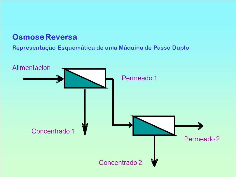 Alimentacion Concentrado 2 Permeado 2 Concentrado 1 Permeado 1 Osmose Reversa Representação Esquemática de uma Máquina de Passo Duplo