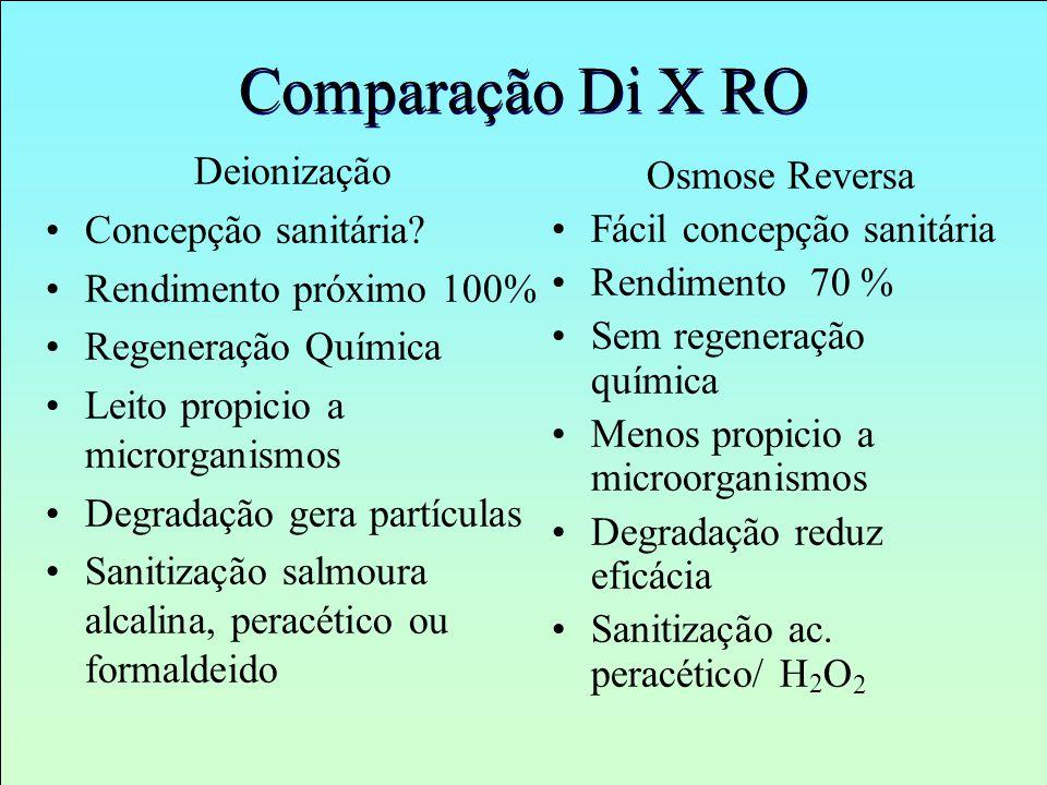 Comparação Di X RO Deionização Concepção sanitária? Rendimento próximo 100% Regeneração Química Leito propicio a microrganismos Degradação gera partíc