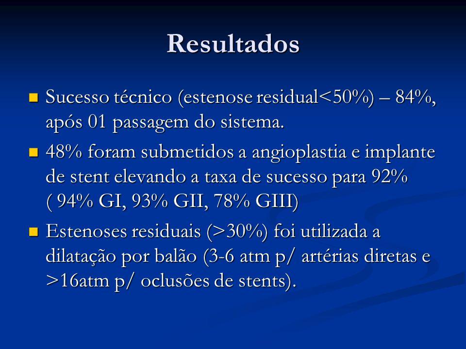 Resultados Sucesso técnico (estenose residual<50%) – 84%, após 01 passagem do sistema.