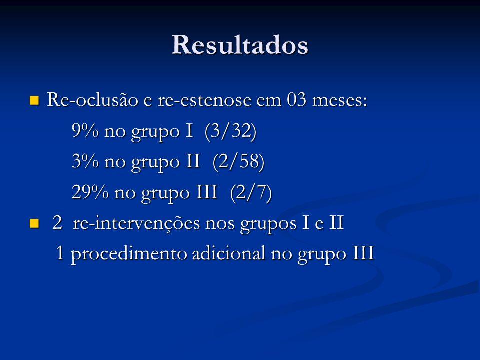 Resultados Re-oclusão e re-estenose em 03 meses: Re-oclusão e re-estenose em 03 meses: 9% no grupo I (3/32) 9% no grupo I (3/32) 3% no grupo II (2/58) 3% no grupo II (2/58) 29% no grupo III (2/7) 29% no grupo III (2/7) 2 re-intervenções nos grupos I e II 2 re-intervenções nos grupos I e II 1 procedimento adicional no grupo III 1 procedimento adicional no grupo III