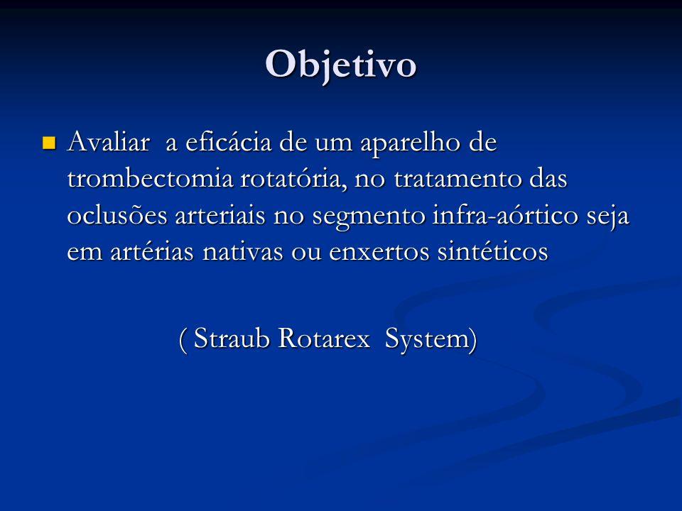 Objetivo Avaliar a eficácia de um aparelho de trombectomia rotatória, no tratamento das oclusões arteriais no segmento infra-aórtico seja em artérias nativas ou enxertos sintéticos Avaliar a eficácia de um aparelho de trombectomia rotatória, no tratamento das oclusões arteriais no segmento infra-aórtico seja em artérias nativas ou enxertos sintéticos ( Straub Rotarex System) ( Straub Rotarex System)